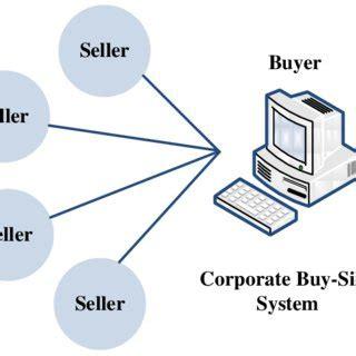 Thesis on project procurement management
